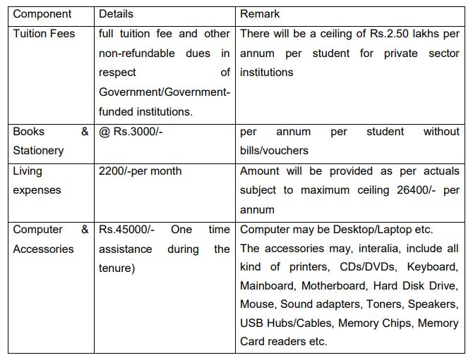 Scholarship to ST Students
